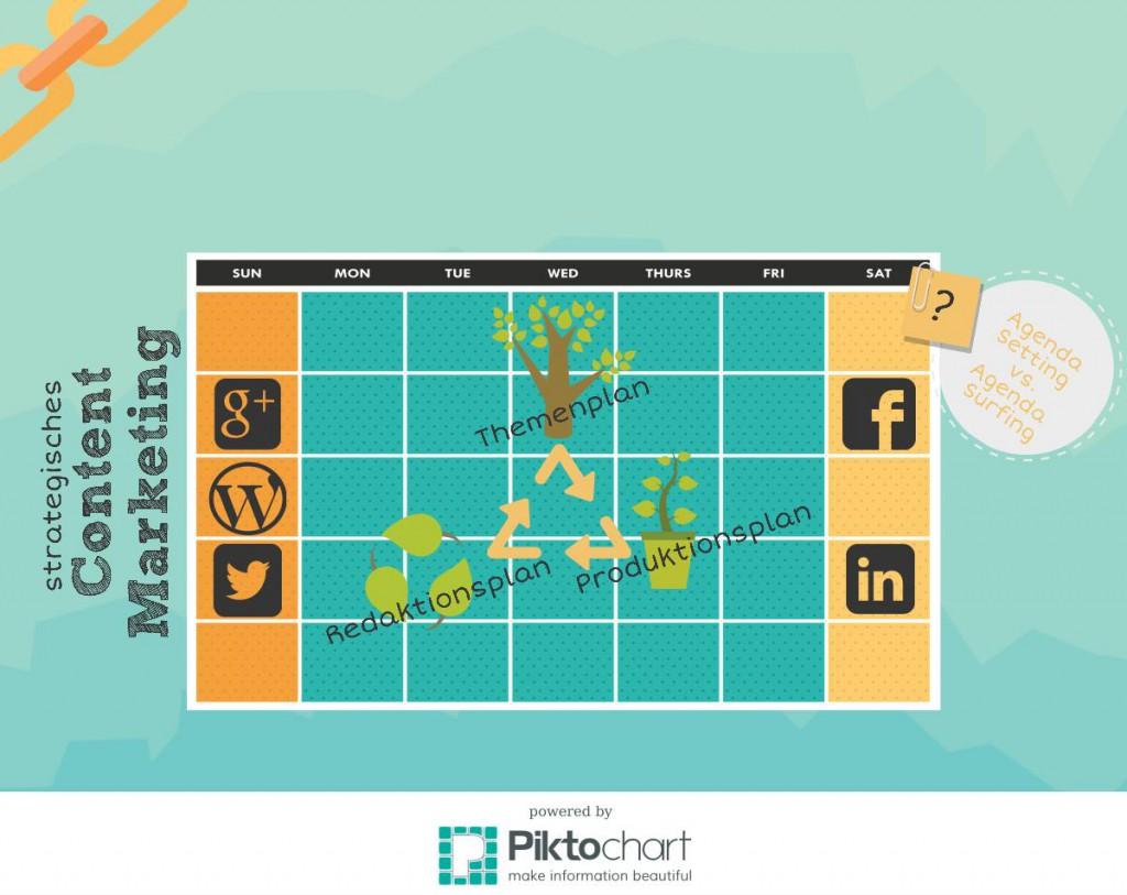 Content Marketing mit Plan