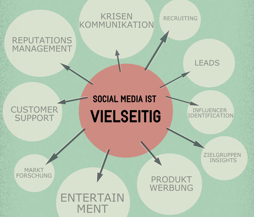 Social Media Strategie in 6 Schritten Infografik