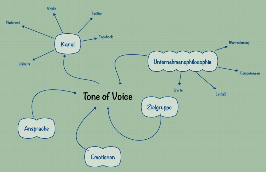 Tone of Voice: Ihre einheitliche Kundenansprache
